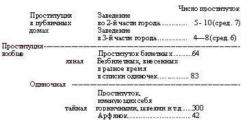 Проституция в Ставрополе